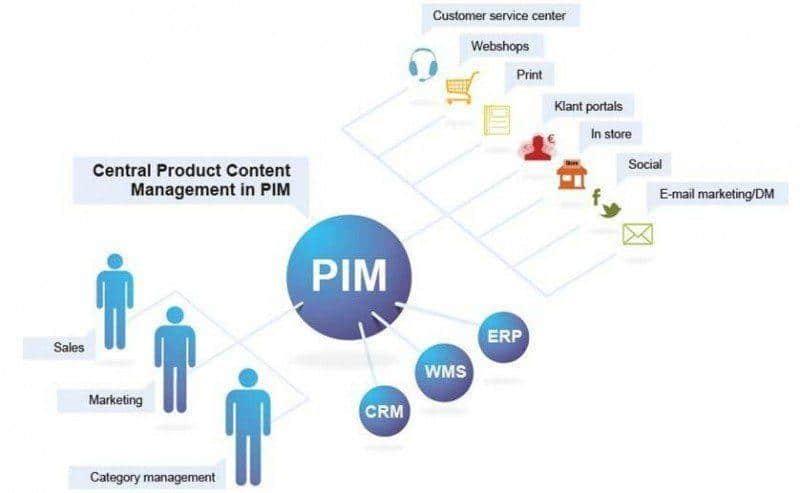 PIM systeem