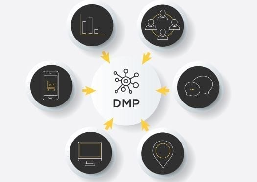 data management platform dmp