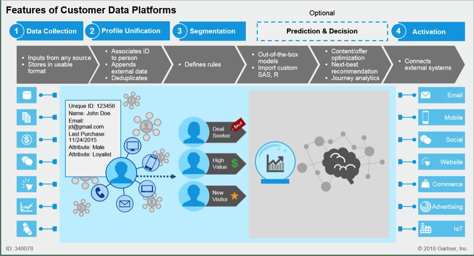 Plateforme de données client CDP