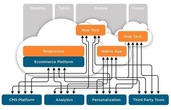 E-Commerce-IT-Architektur