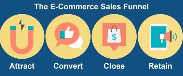 Ecommerce-salesfunnel