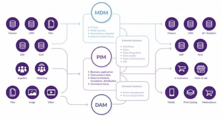 PIM system differences