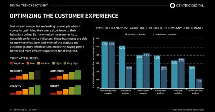 data-driven customer experience